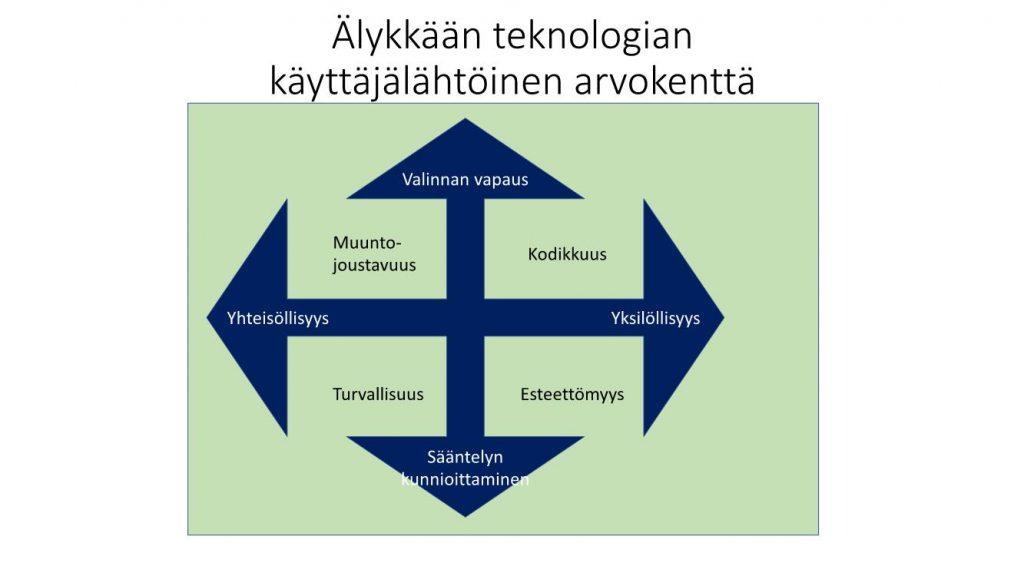 Kaavio. Käyttäjälähtöinen arvokenttä.