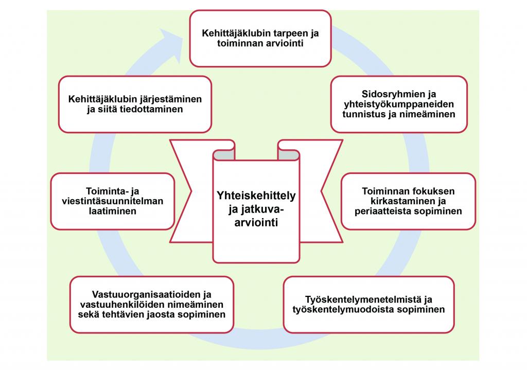 Kehittäjäklubin toimintaprosessi -kaavio
