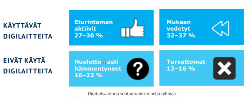 Kuva: Suhtautuminen digitalisaatioon yli 65- vuotiaiden keskuudessa. Ikäteknologiakeskuksen selvitys. Ikäteknologiakeskus 2019