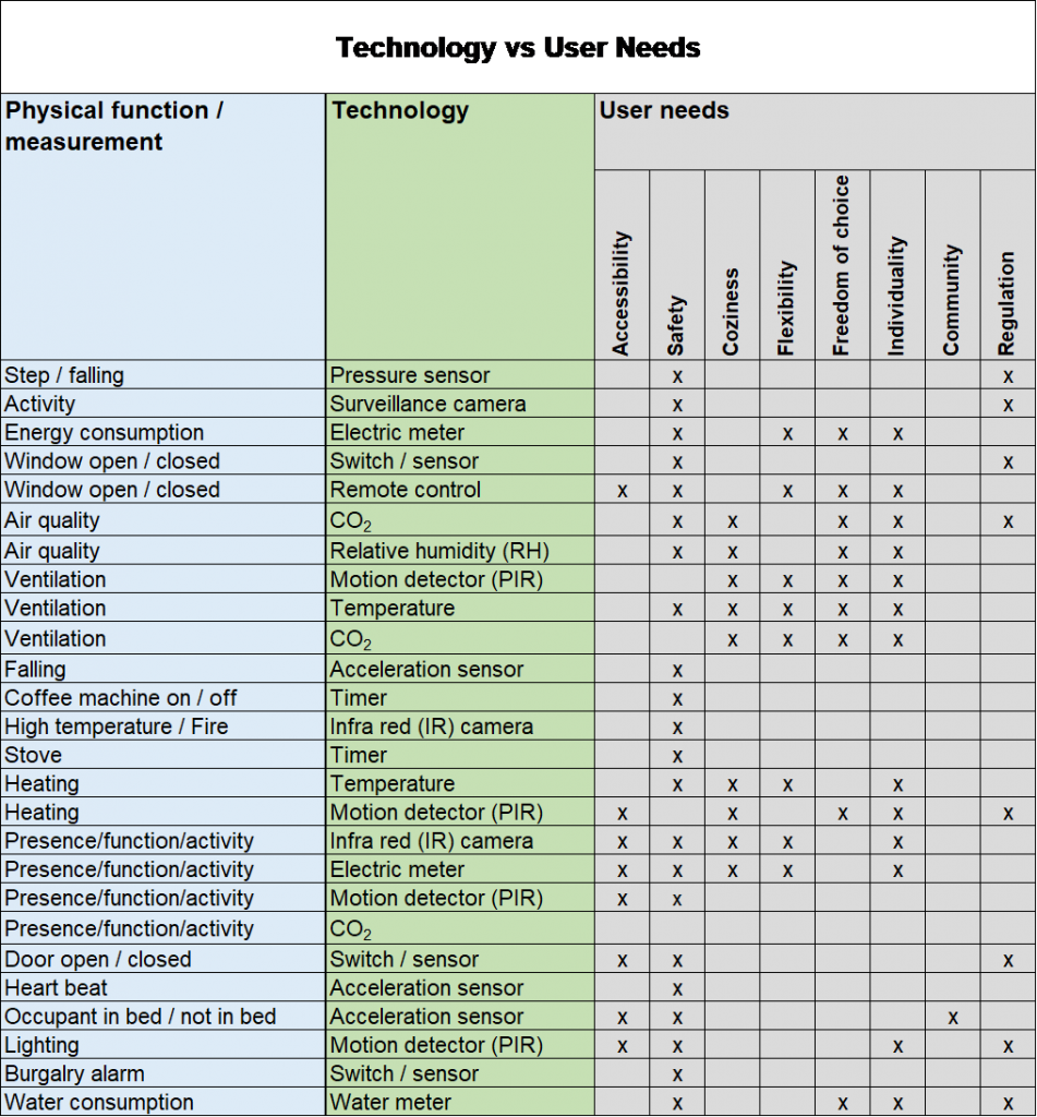 table about technology and user needs