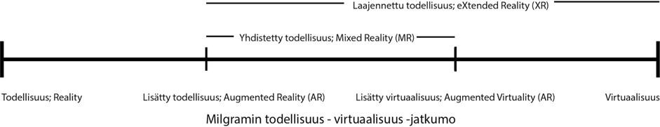 Kuva XR:llä täydennetty Milgramin todellisuus-virtuaalisuus jatkumosta