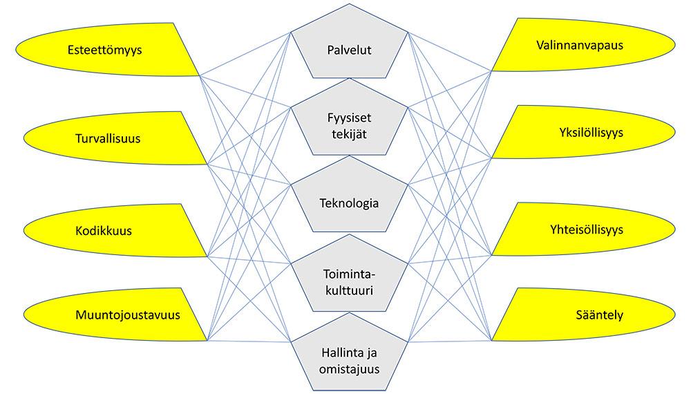 Kaavio, merkitysverkko
