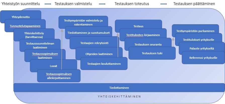 Kaavio testausprosessista