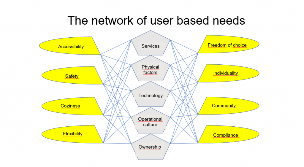 table about user based needs
