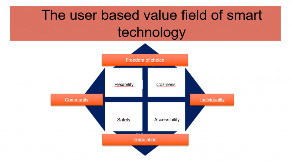 table about user absed value field